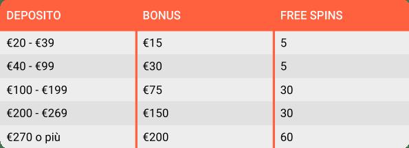 tabella esplicativa bonus benvenuto Leovegas dal secondo deposito.